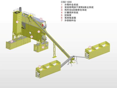 林泰阁CSD1200型双筛网滚筒型标准集装箱式沥青搅拌站